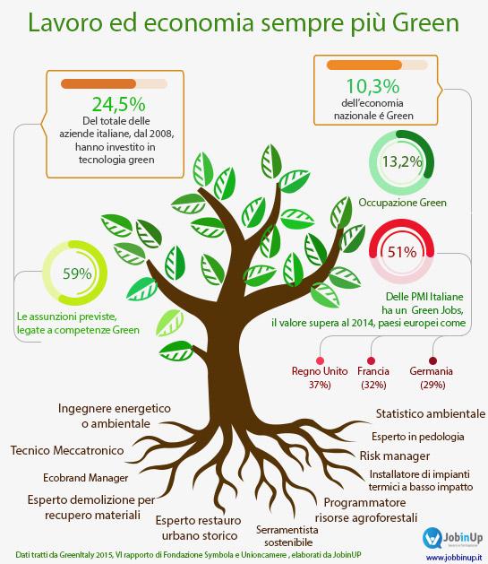 Lavoro e green Economy